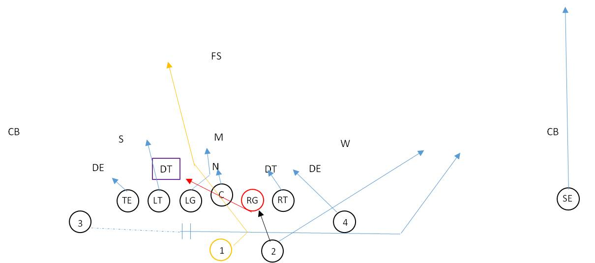 The Jet Sweep Play in Youth Football