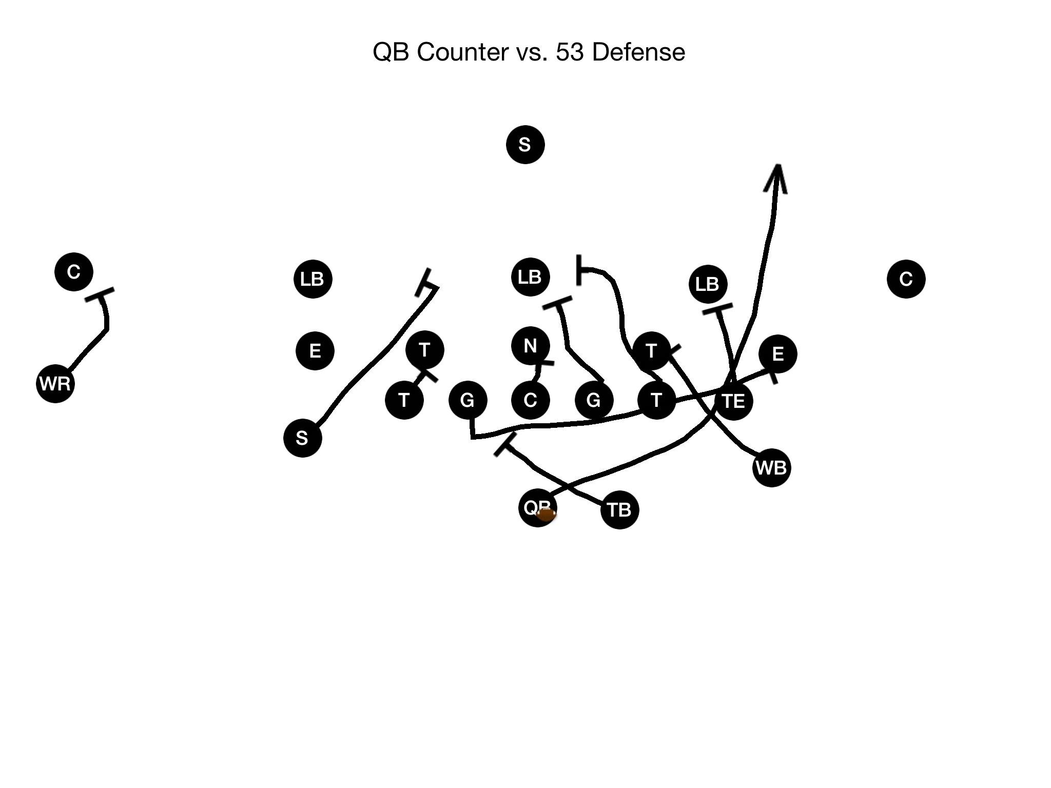 Quarterback Running Plays-QB Counter