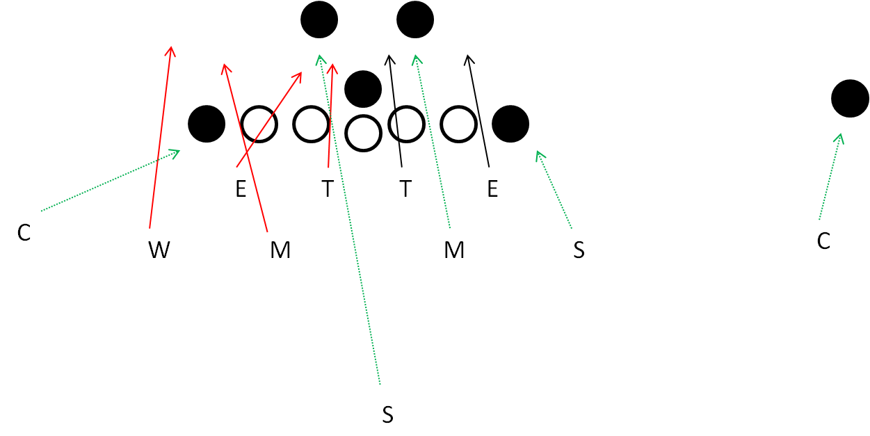 Cross Blitz out of the 44 Defense
