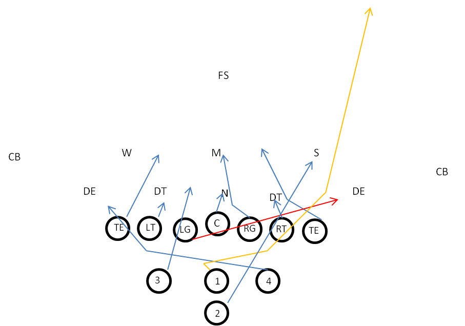 Inverted Wishbone QB Cross Lead Play