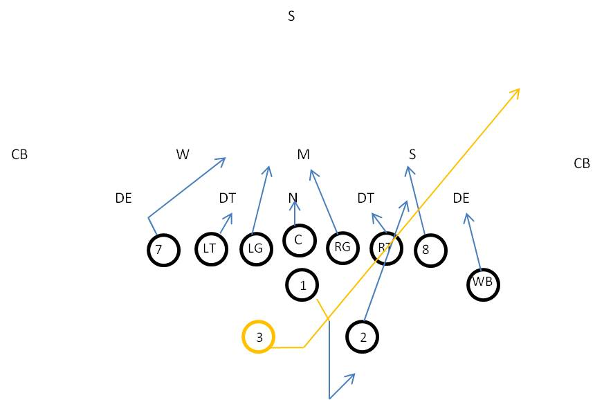 Power Pass Football Play