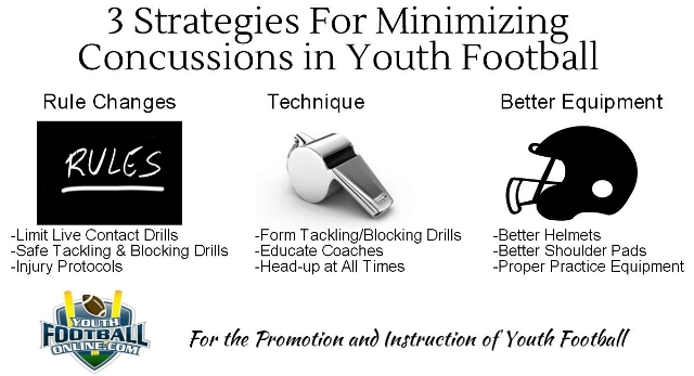 10 Ways to Prevent Youth Football Injuries