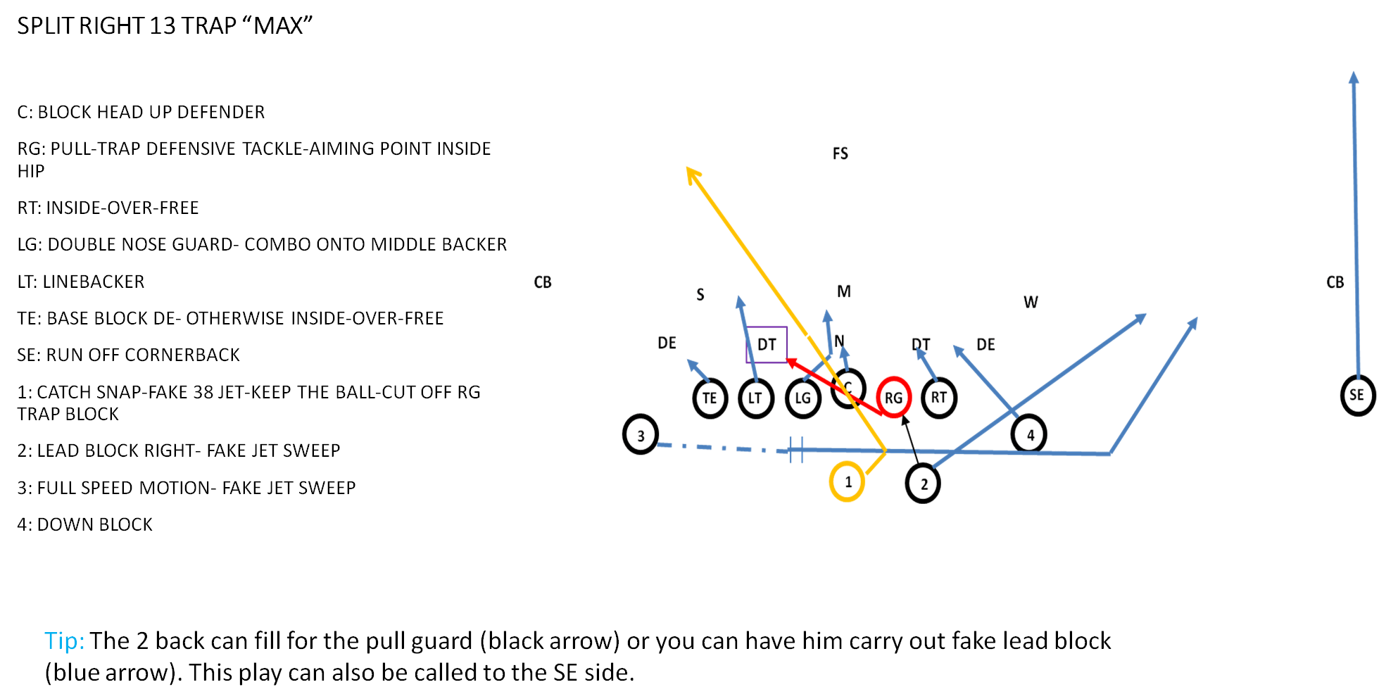 Shotgun Wing T Playbook For Youth Football