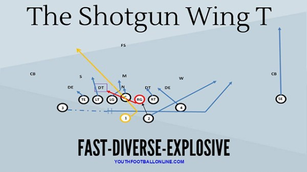 Shotgun Wing T Playbook