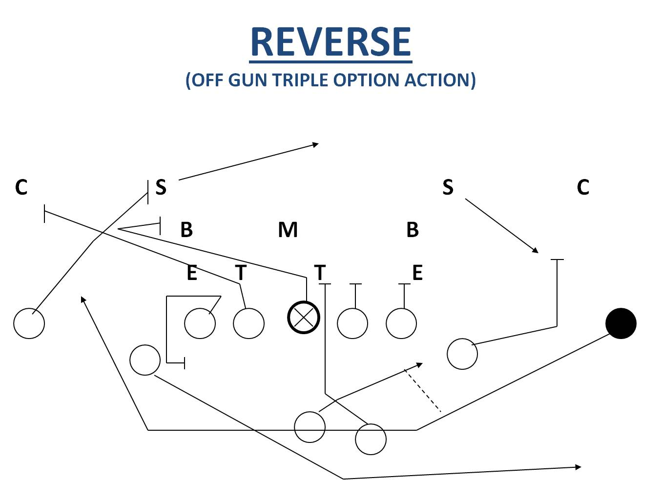 Taking Advantage of Defenses Using the Reverse Football
