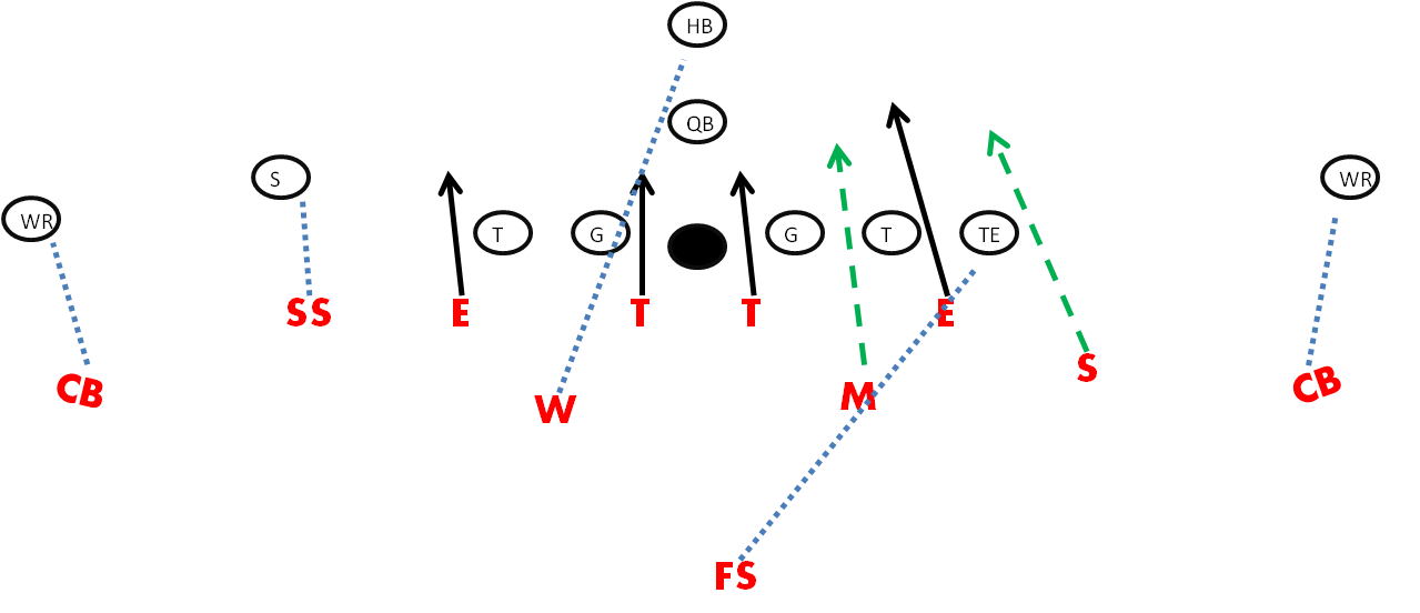 Fire Blitz- 44 Split Defense