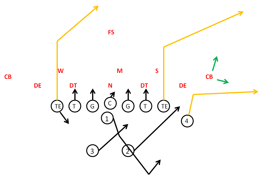Flood Passing Concept in Youth Football