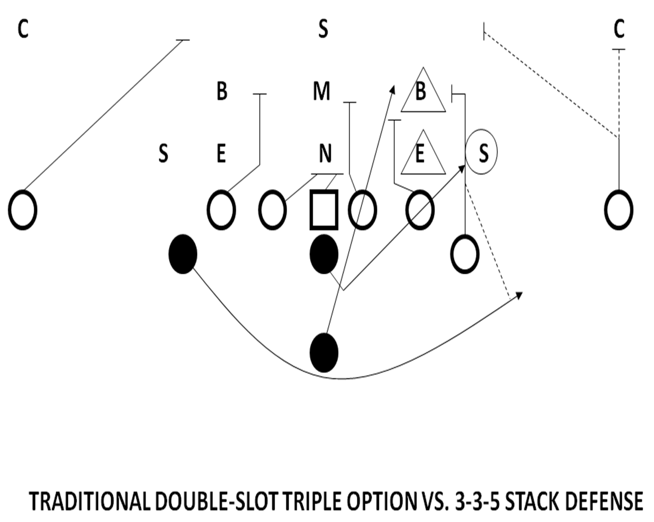 Optioning the 3-3-5 Stack with the Unbalanced Attack