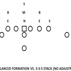 5 3 Defense Diagram Computer Ports Optioning The Stack With Unbalanced Attack