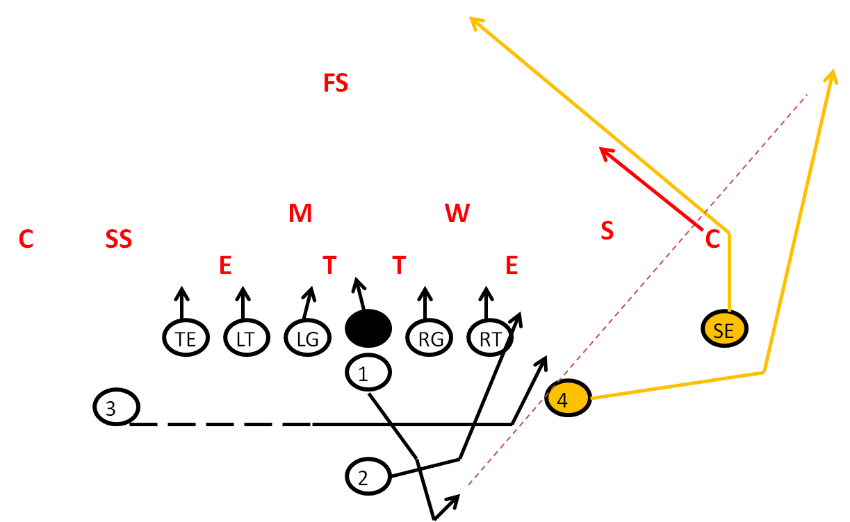 Post Wheel Passing Concept Play in Football
