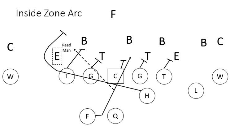 Inside Zone Play Arc