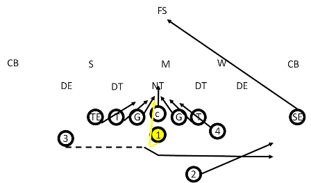The Wedge Play in Youth Football- QB Wedge Play
