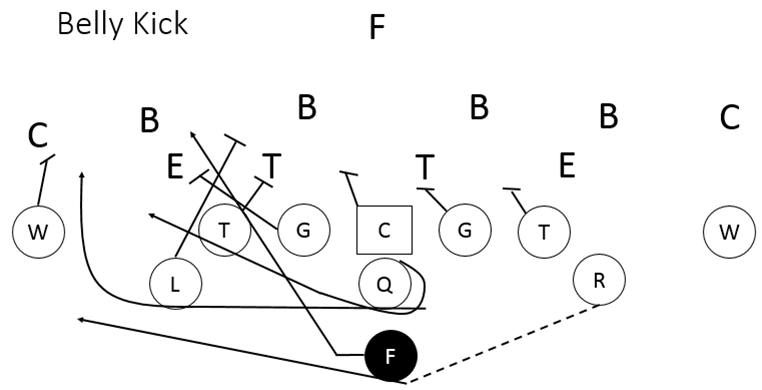 Attacking the defense with the Wing T Belly Series