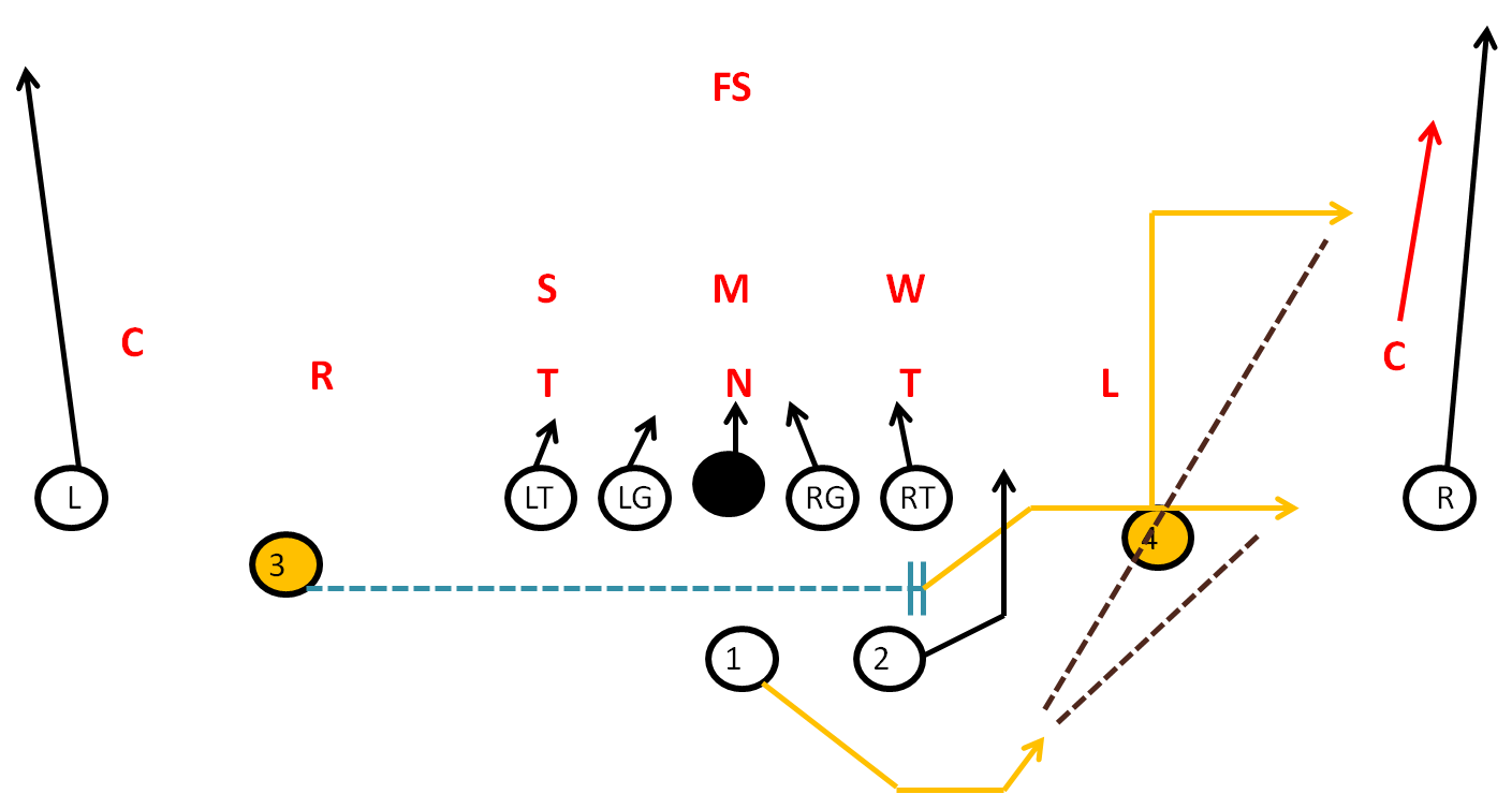 Sprint out Pass- Spread Formation for Youth Football
