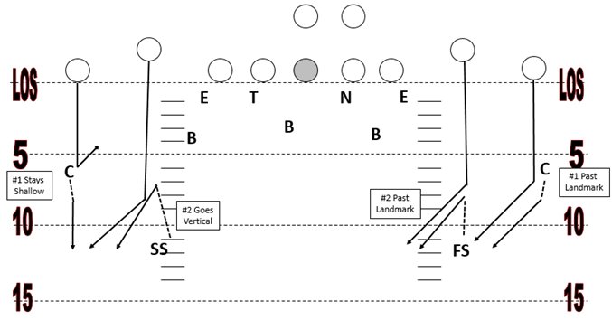 Cover 4 Zone in Youth Football