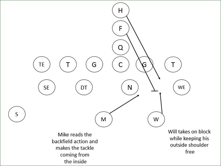 4-3 defense run fits vs weak iso