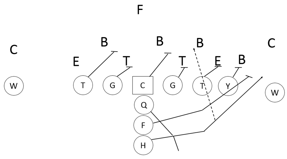 Maximizing the Outside Zone Blocking Scheme