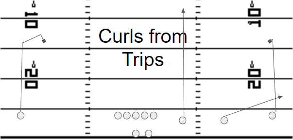 Curls from Trips Formation