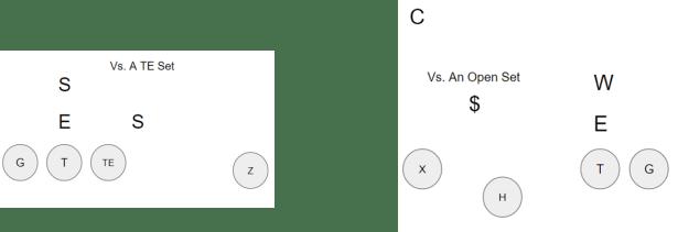 3-3 Defense vs TE sets
