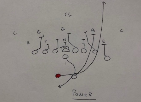 Double Tight-end Split-back Formation Play Package