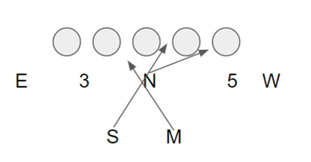 interior blit 3-4 defense
