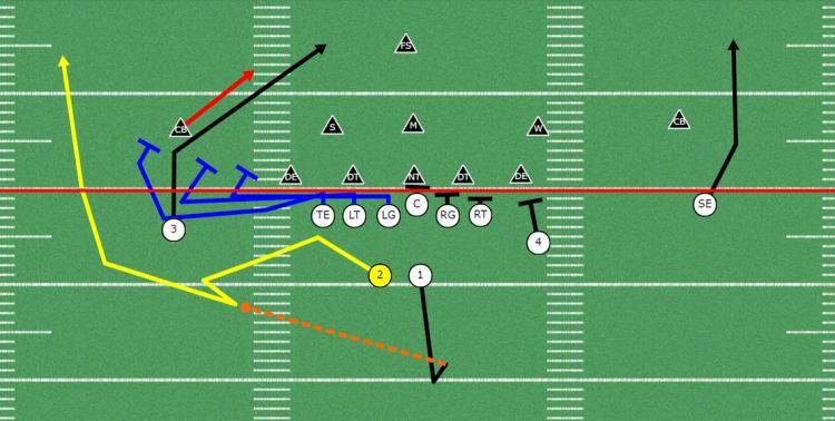 Running Back Screen Pass Play | RB Slip Screen