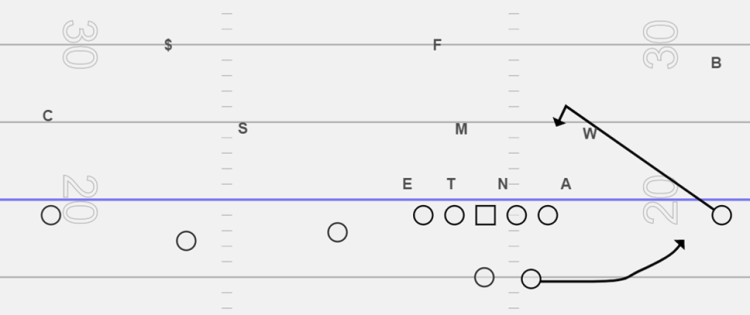 Attack the Backside of the Trips Formation with Read Routes