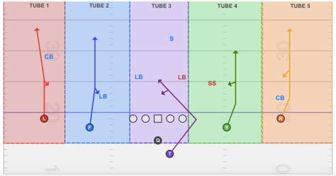 all verticals passing concept