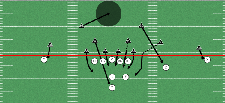 Overload Blitz out with man coverage
