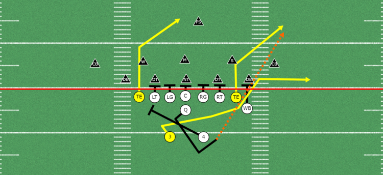 get your tight-end involved in the passing game- counter pass