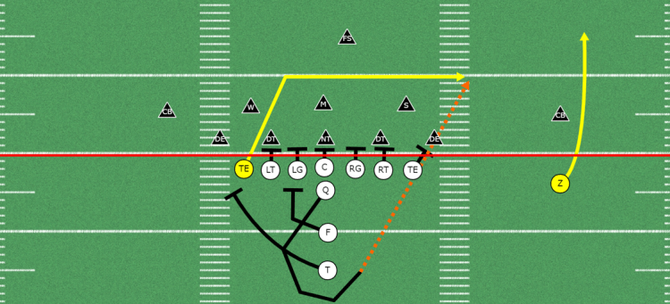 Tight-end Drag Concept