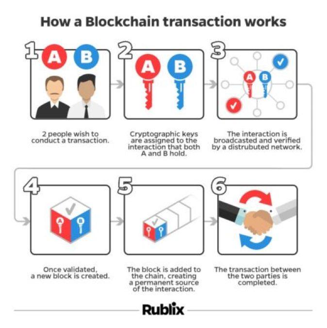 كيف تعمل هذه العملات ؟ - مصدر الصورة: Rublix