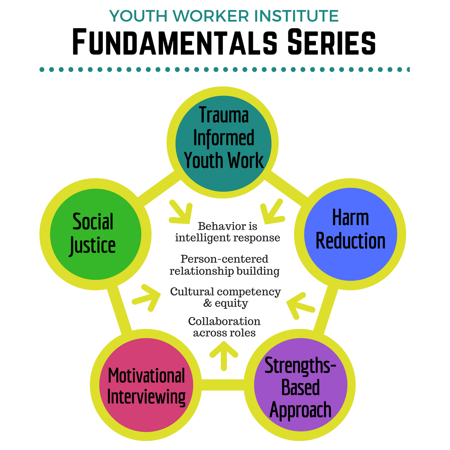 Fundamentals Series Youth Worker Institute