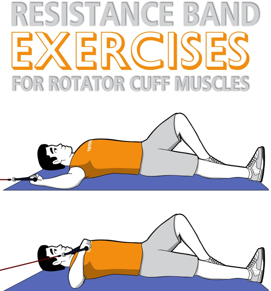 Resistance Band Rotator Cuff Muscles