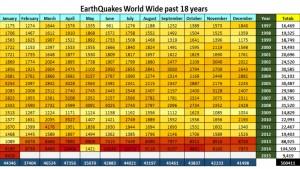 Earthquakes Worldwide Past 18 Years