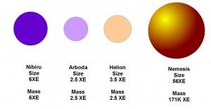 Planet System X - planètes majeures