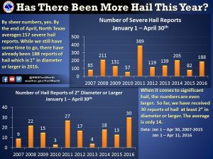 04-2016 NWS Ft Worth TX Hail Statistics