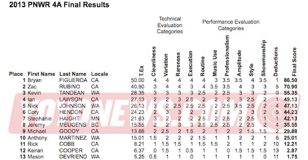 2013 PNWR YoYo Contest Results - 4A