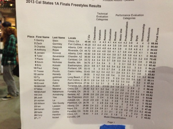 1A Results - 2013 California State YoYo Contest