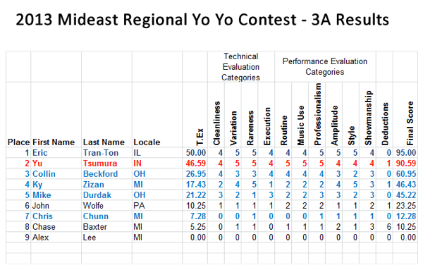 2013-3A-MER-Results
