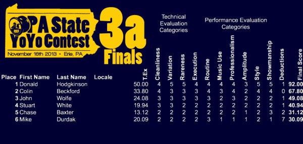 PAstates_3afinal