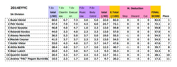 2014EYYC-Prelim-5A-result