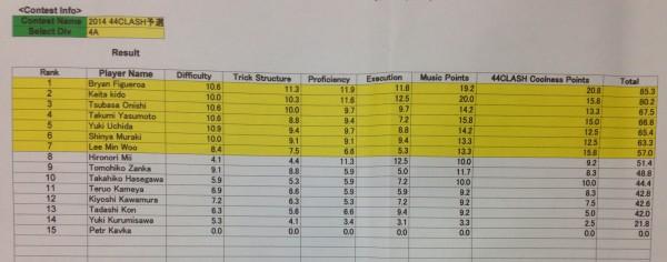 44Clash - 4A Prelim Results