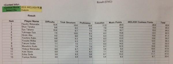 44Clash - Diabolo Results