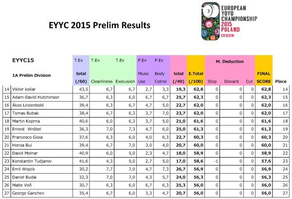 EYYC-2015-Prelim-Results_reszta_Page_1