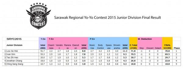Junior Sarawak Regional YoYo Contest 2015