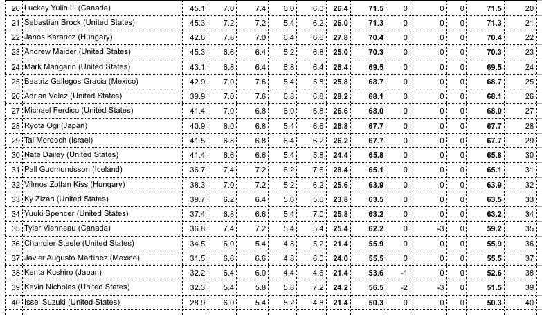 1A Semi Final Results 2