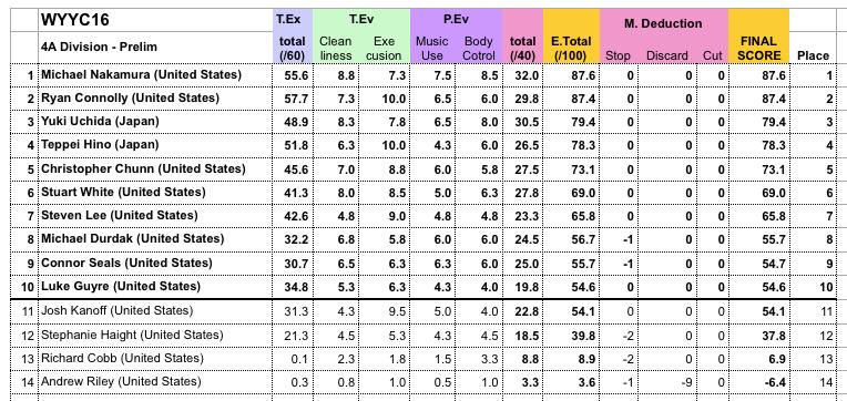 4A Prelim Results