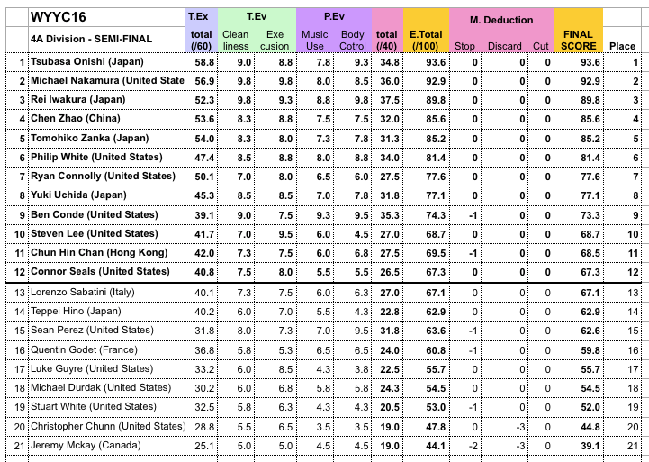 4A Semi Final Results