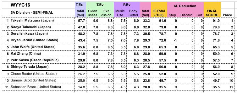 5A Semi Final Results